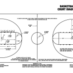 basketball court diagram with terms