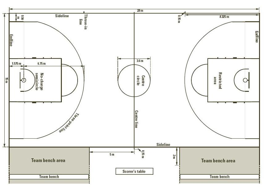 Standard Basketball Court Dimensions