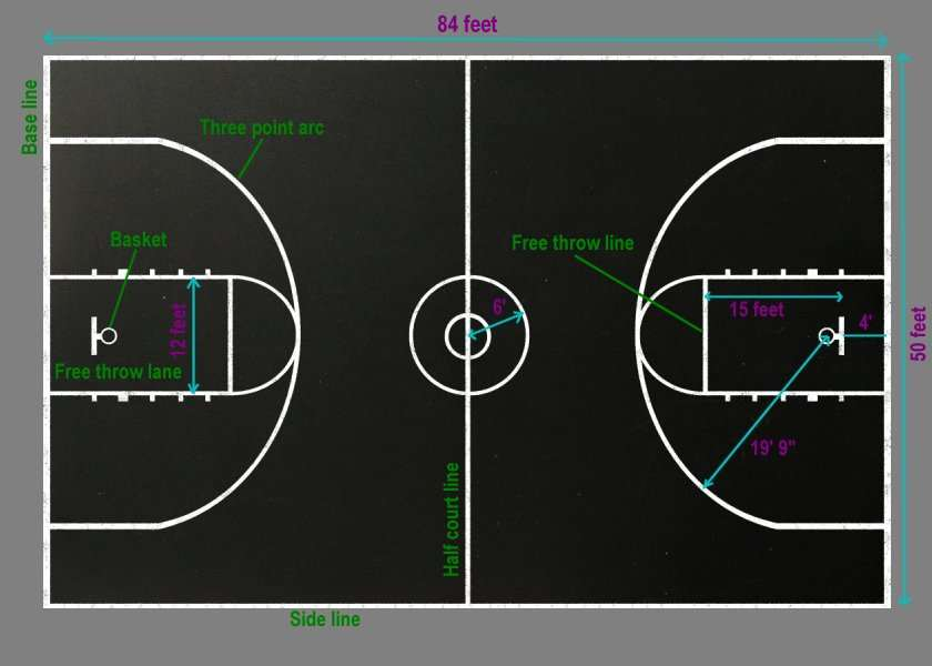 Are college basketball court dimensions different a for What are the dimensions of a basketball court
