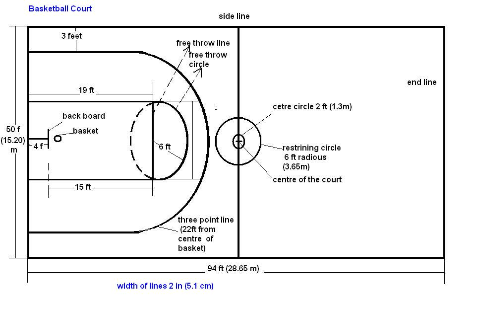 High school basketball court dimensions review a for What are the dimensions of a basketball court