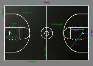 Are College Basketball Court Dimensions Different?